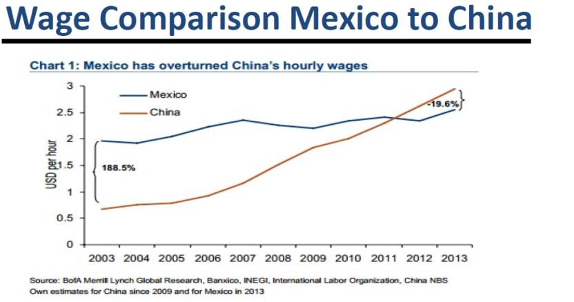 WageCompMexicoChina